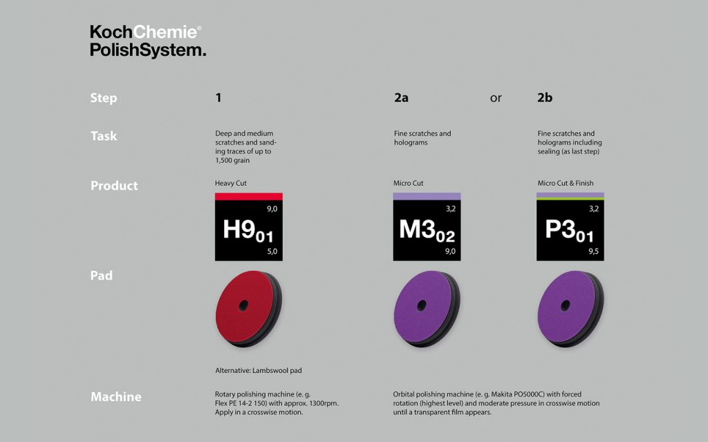 Koch-Chemie Polish System